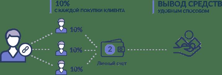Описание партнерской программы